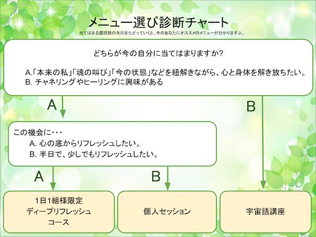 メニュー選び診断チャート